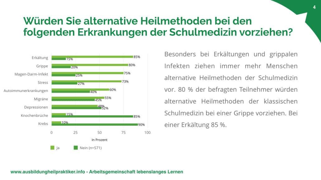 Umfrage-Heilpraktiker-2017.004