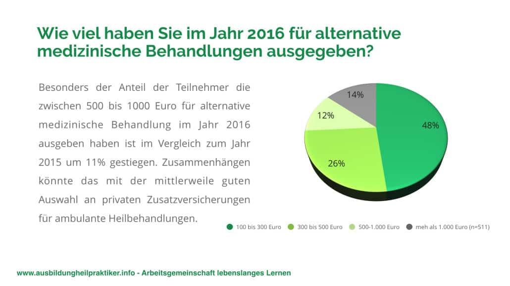 Umfrage-Heilpraktiker-2017.006