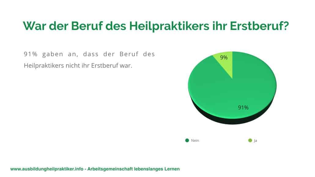 https-::ausbildungheilpraktiker.info:wp-content:uploads:2017:01:Umfrage-zum-Schulabschluss-von-Heilpraktikern.003